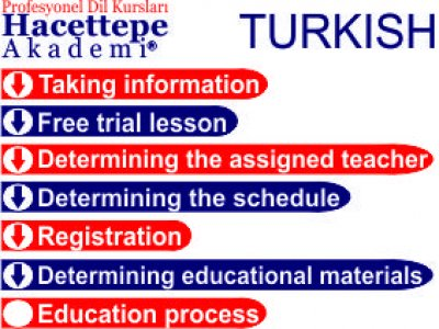 TURKISH COURSE PROCESS